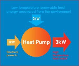 Graphic about heat pumps
